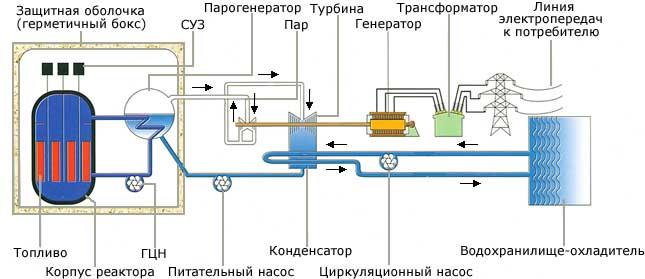 схема энергоблоков с